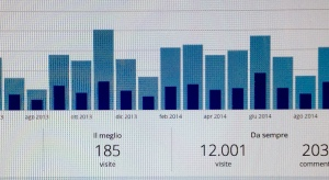 12000 visite foto1