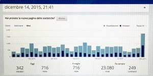 23000 visite f1